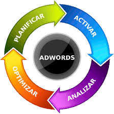 optimizar adwords