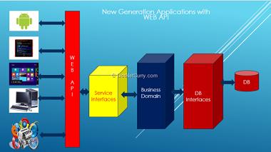 web api http services